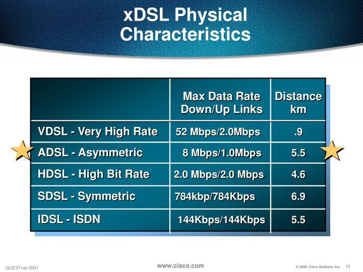 xDSL Physical Characteristics