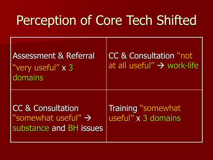 Perception of Core Tech Shifted