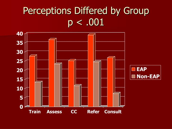 Perceptions Differed by Group