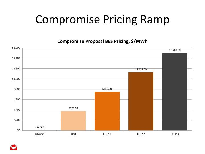 Compromise pricing ramp