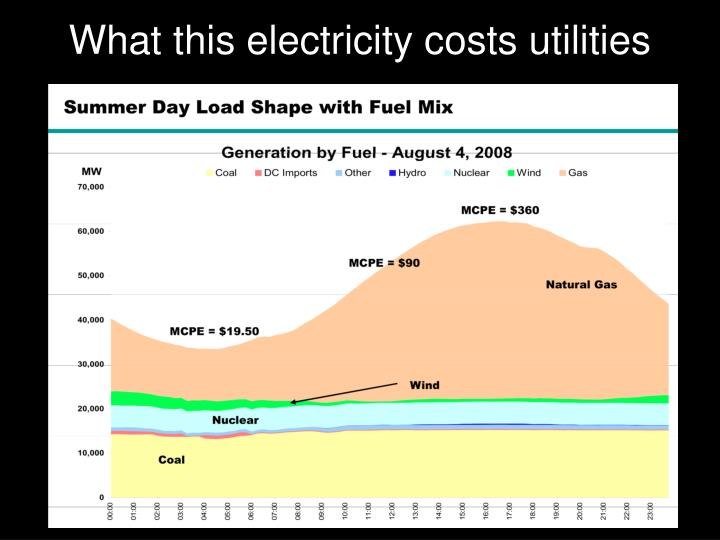 What this electricity costs utilities