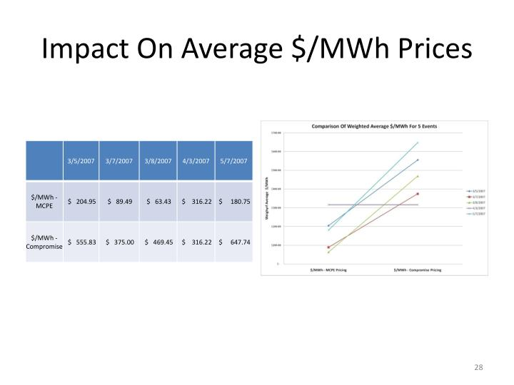 Impact On Average $/MWh Prices
