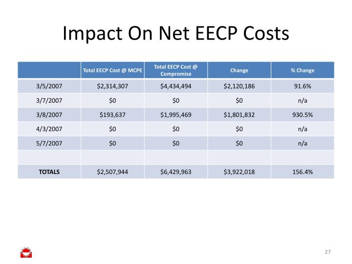 Impact On Net EECP Costs
