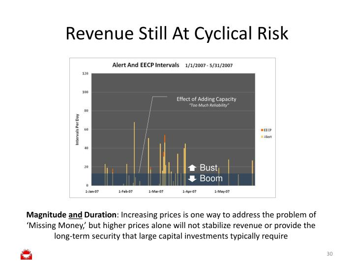 Revenue Still At Cyclical Risk
