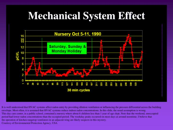 Mechanical System Effect