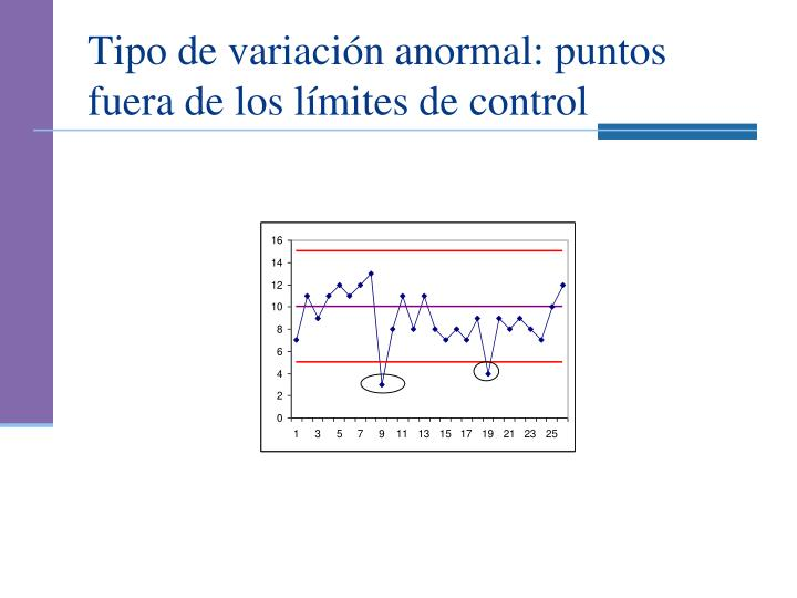 Tipo de variación anormal: puntos fuera de los límites de control