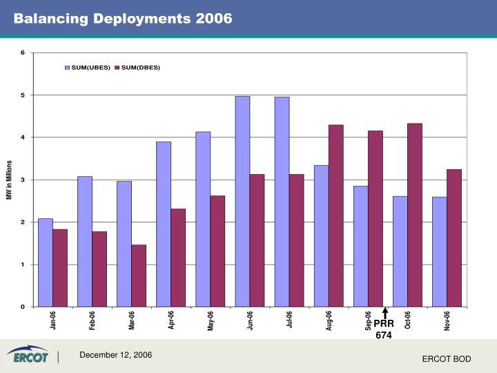 Balancing Deployments 2006