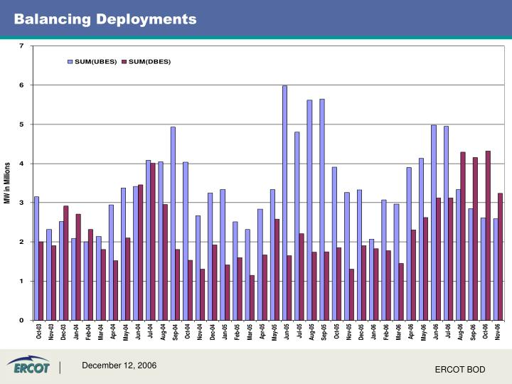 Balancing deployments