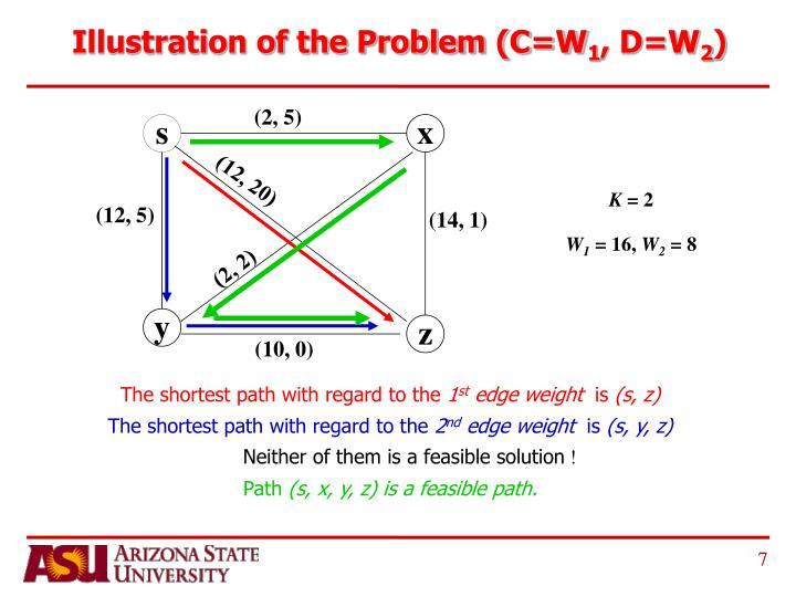 Illustration of the Problem (C=W