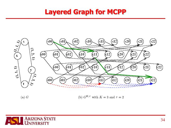 Layered Graph for MCPP