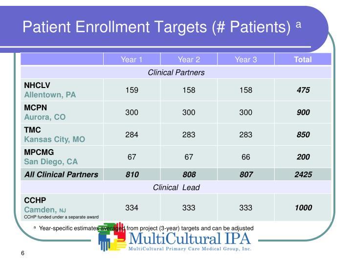 Patient Enrollment Targets (# Patients)
