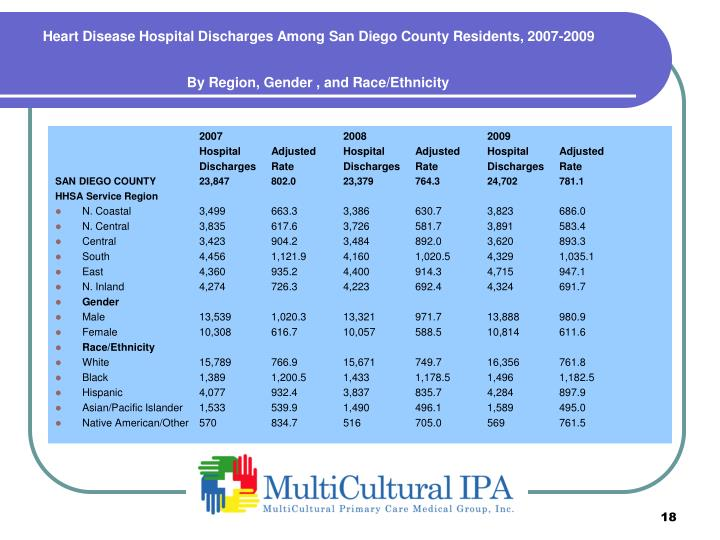 Heart Disease Hospital Discharges Among San Diego County Residents, 2007-2009