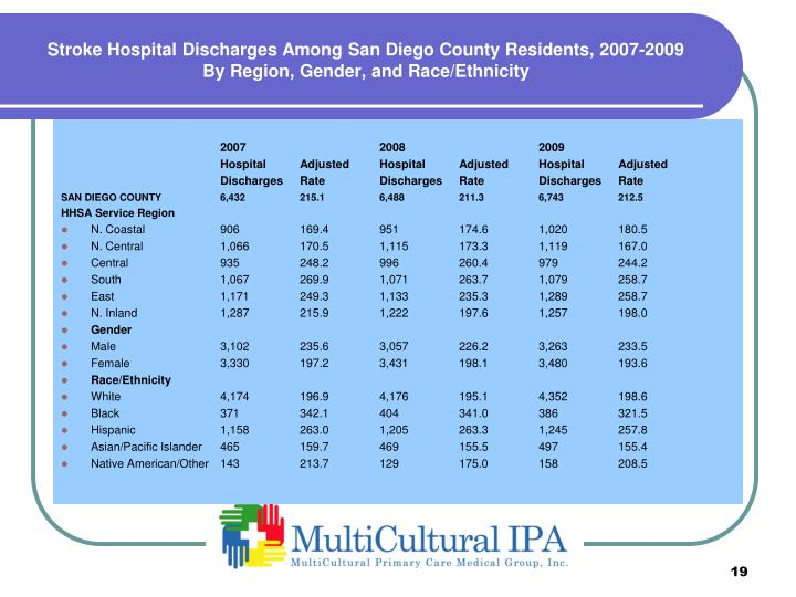 Stroke Hospital Discharges Among San Diego County Residents, 2007-2009