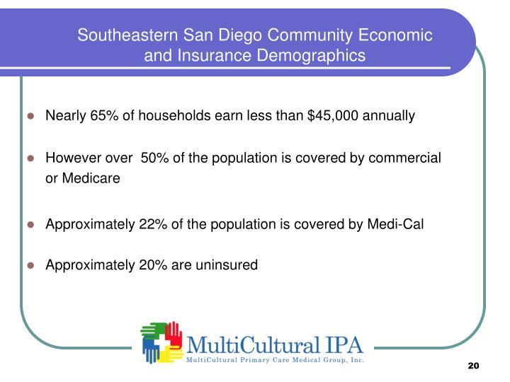 Southeastern San Diego Community Economic