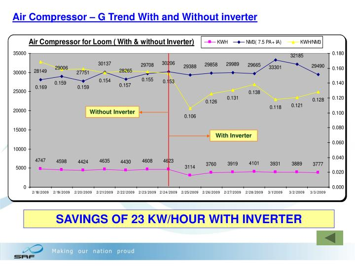 Air Compressor – G Trend With and Without inverter