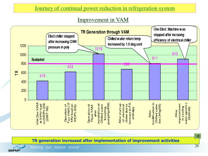 Journey of continual power reduction in refrigeration system