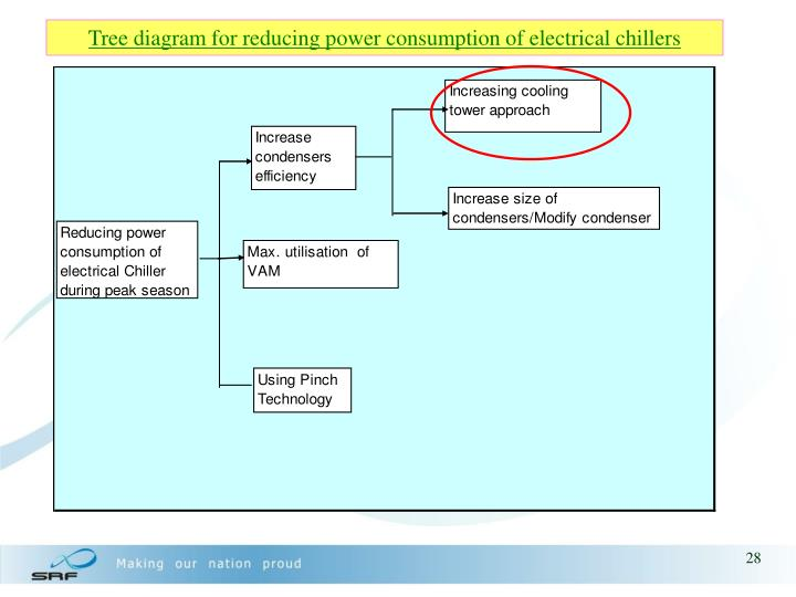 Tree diagram for reducing power consumption of electrical chillers