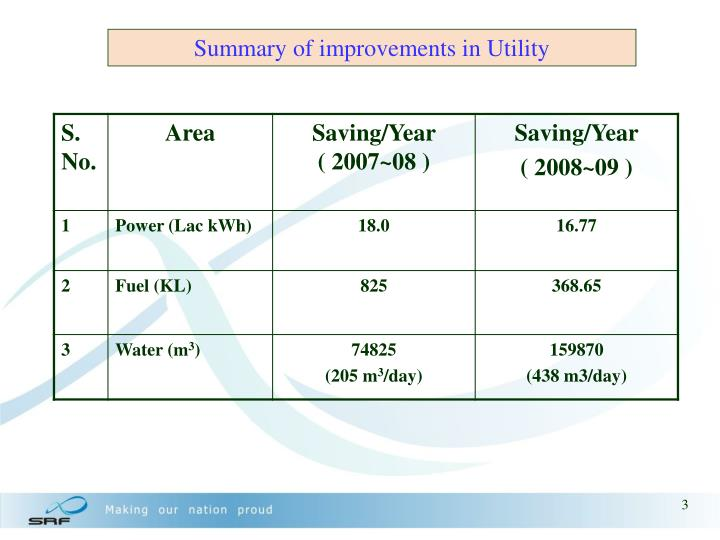 Summary of improvements in Utility