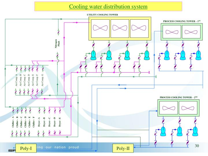 Cooling water distribution system