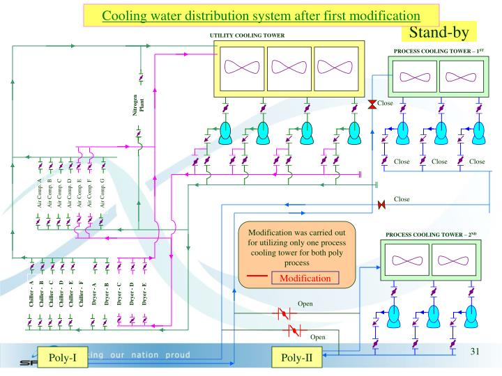 Cooling water distribution system after first modification