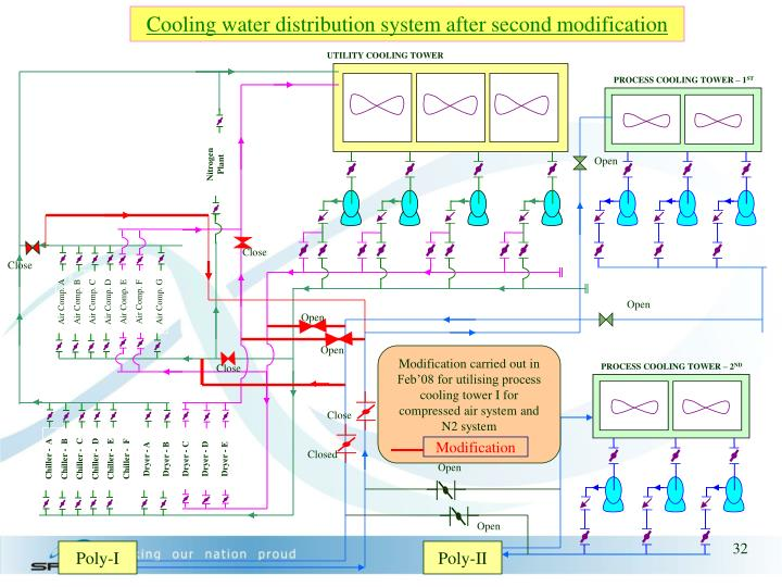 Cooling water distribution system after second modification