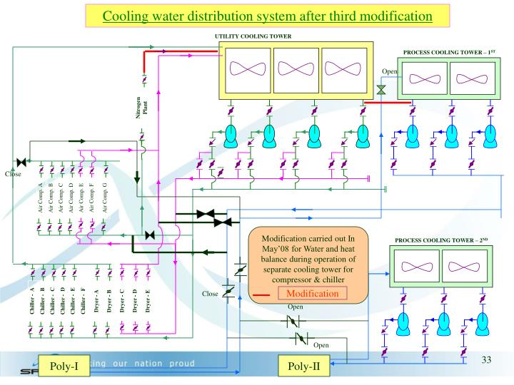 Cooling water distribution system after third modification