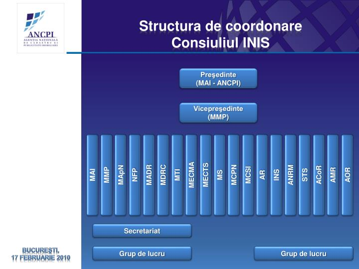 Structura de coordonare