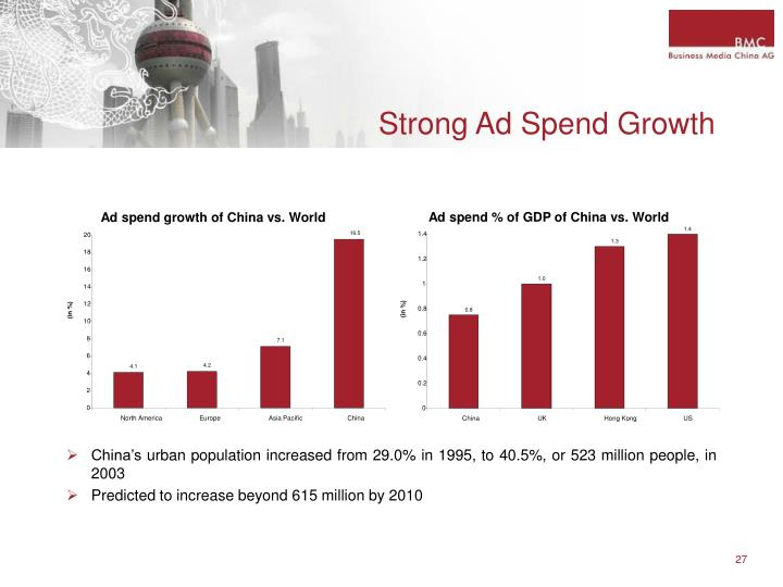 Ad spend % of GDP of China vs. World