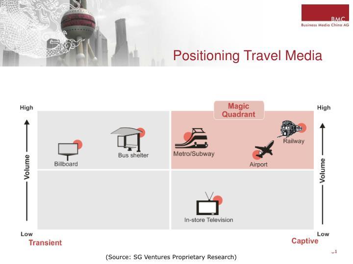 Positioning Travel Media