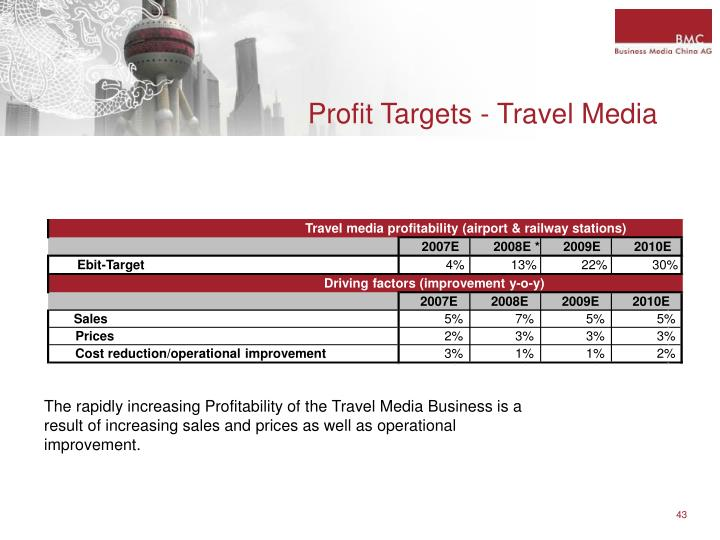 Profit Targets - Travel Media