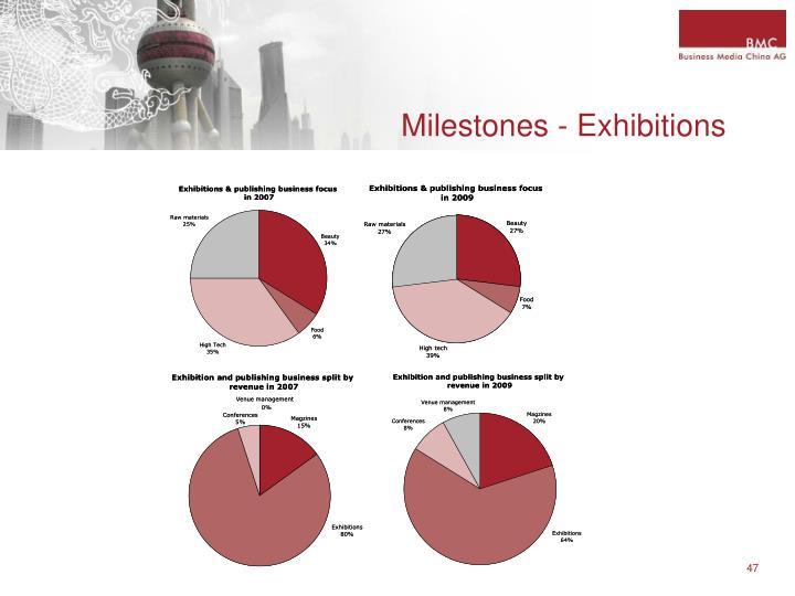 Milestones - Exhibitions