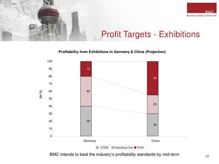 Profit Targets - Exhibitions