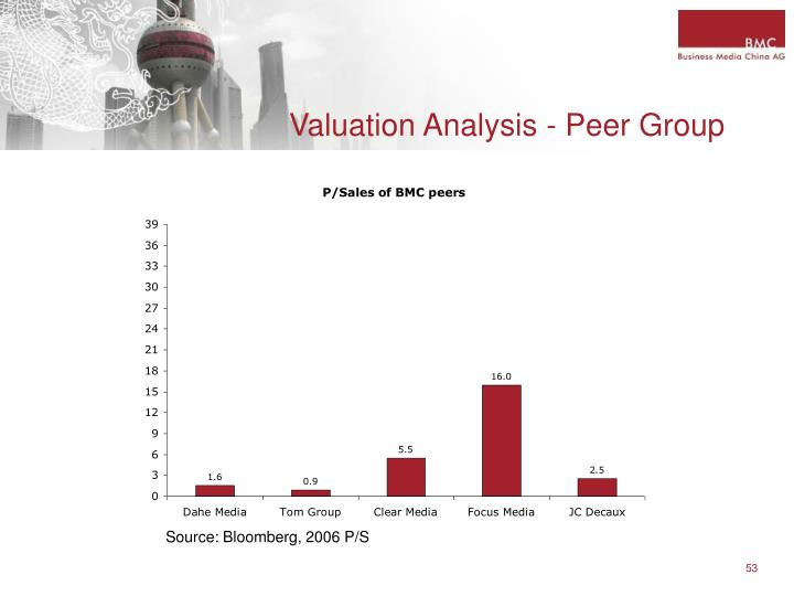 Valuation Analysis - Peer Group