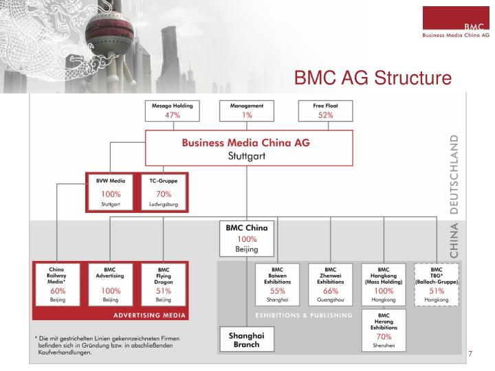 BMC AG Structure