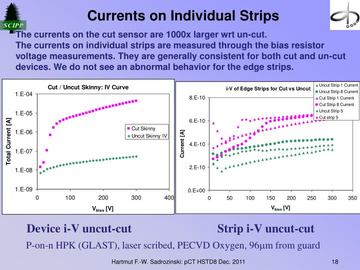 Currents on Individual Strips