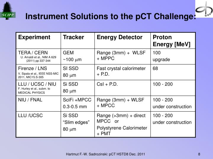 Instrument Solutions to the pCT Challenge: