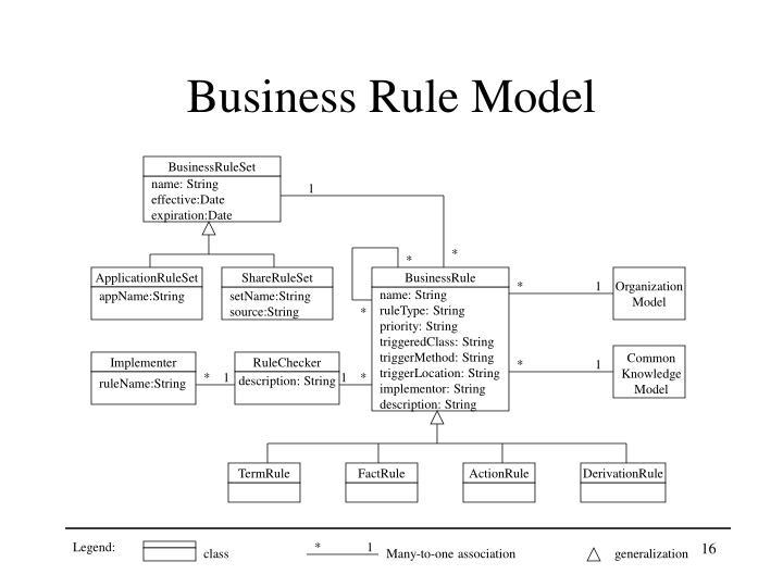 Business Rule Model
