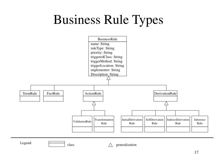 Business Rule Types