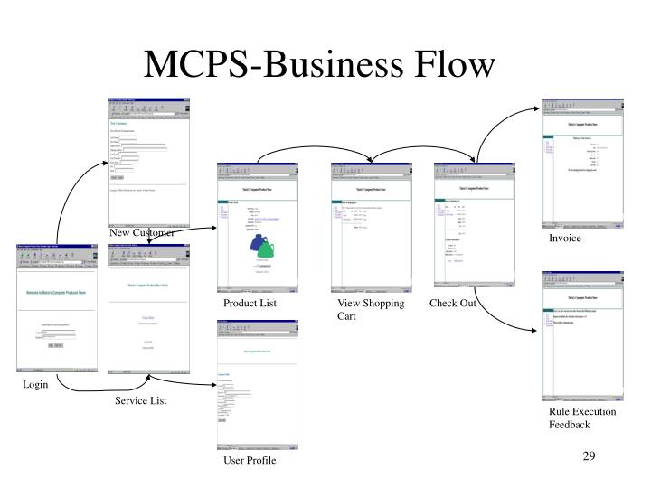MCPS-Business Flow