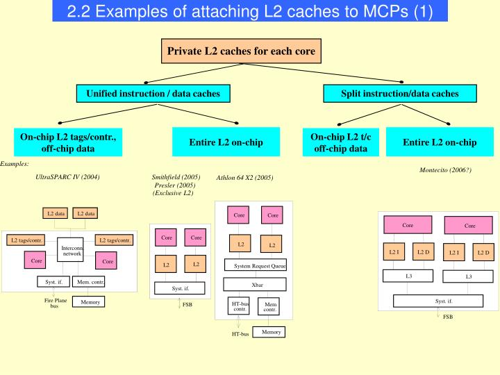 2.2 Examples of attaching L2 caches to MCPs (1)