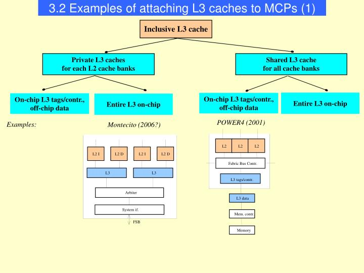 3.2 Examples of attaching L3 caches to MCPs (1)