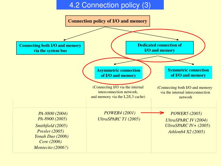 4.2 Connection policy (3)