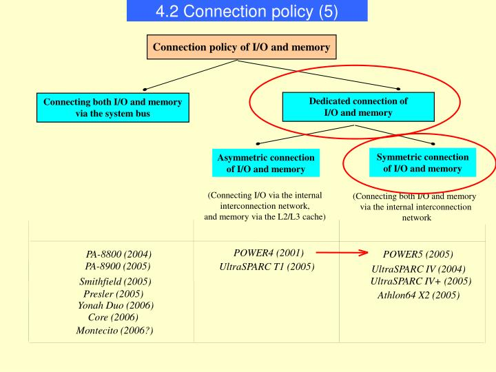4.2 Connection policy (5)