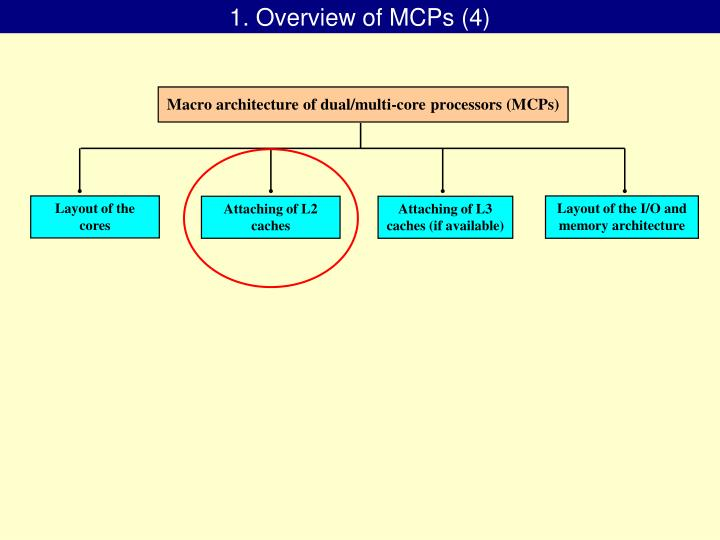 1. Overview of MCPs (4)