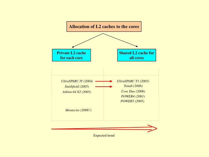 Allocation of L2 caches to the cores