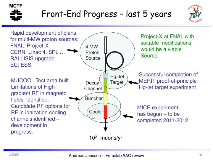 Front-End Progress – last 5 years