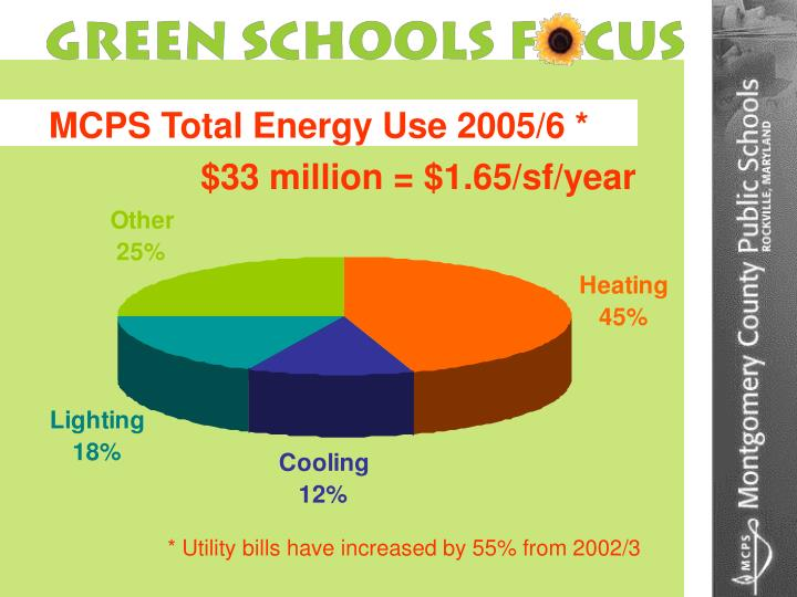 MCPS Total Energy Use 2005/6 *