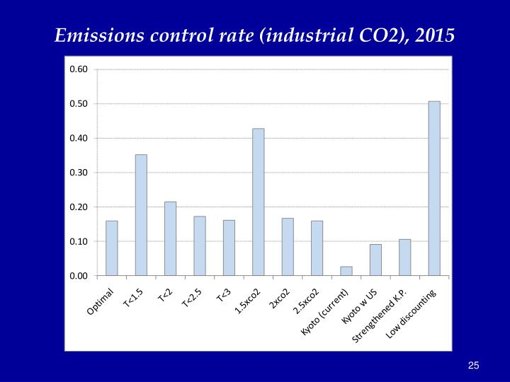 Emissions control rate (industrial CO2), 2015