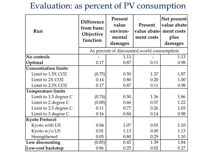 Evaluation: as percent of PV consumption