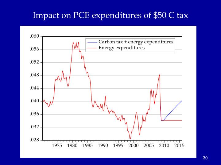Impact on PCE expenditures of $50 C tax
